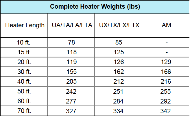 Complete Heater Weights