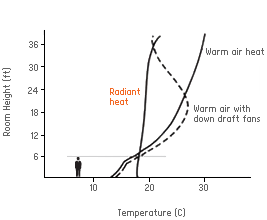 Room Height / Temperature