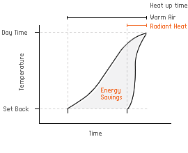 Temperature / Time